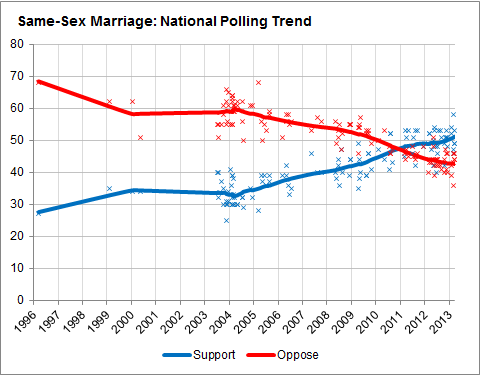 Gay marriage canada polls